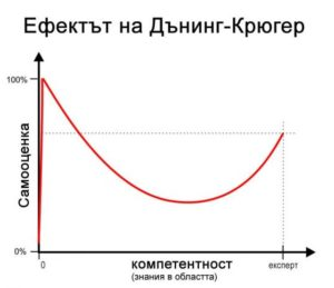 dunging-kruger-efekt