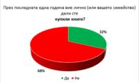 68% от българите не са купували книги през последната година